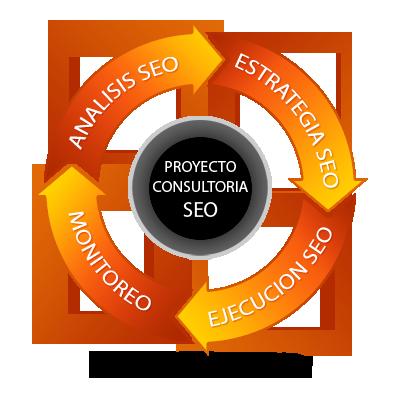 Ciclo de Consultoría - Proyecto SEO
